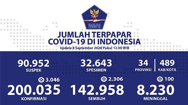 Jumlah Kasus Covid19 di Indonesia per 8 September 2020 (200.035 total kasus)