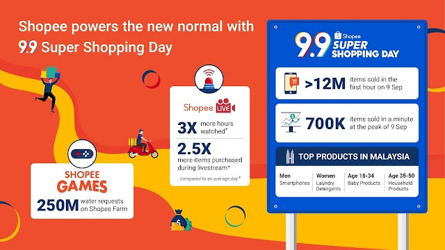 Shopee powers the new normal with 9.9 Super Shopping Day; over 12 million items sold in the first hour on 9 September