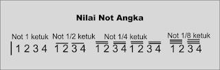 gambar nilai not pada not angka
