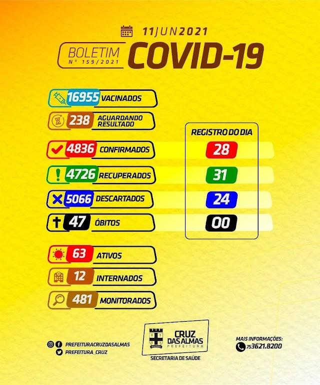 Segundo Boletim Epidemiológico Cruz das Almas registrou nas últimas 24h 28 novos casos de Covid-19
