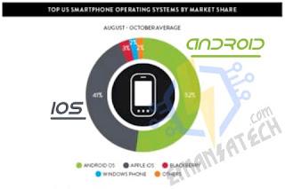 Data Pengguna Android vs OS lain