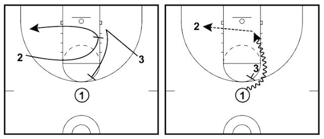 讓取分變簡單的三對三籃球戰術 - 公羊掩護戰術 (Ram Screen)