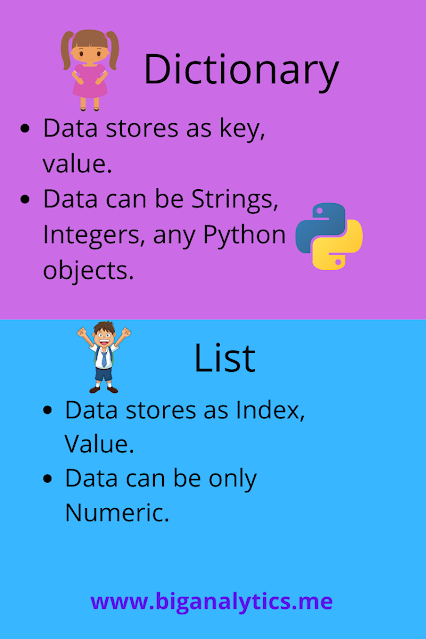 Python Dictionary Vs List Both Not The Same Why