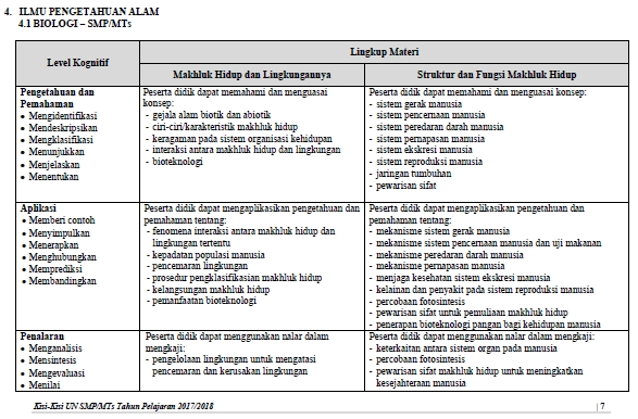 Download Kisi Kisi Soal Ujian Nasional Un Smp Mts 2018 Tahun Pelajaran 2017 2018 Website