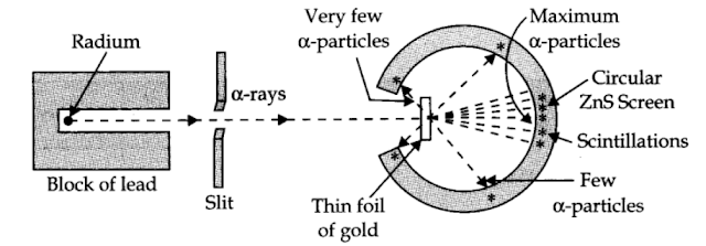 Rutherford's a-particle Scattering Experiment
