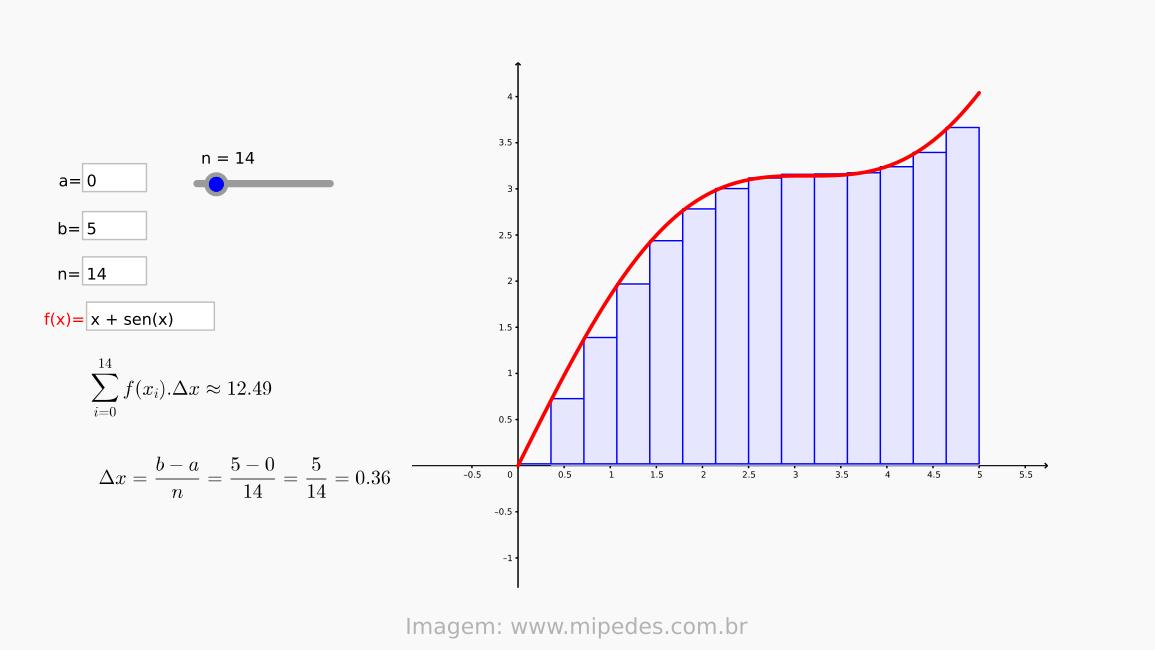 Entenda conceitos de Cálculo de forma animada [+recursos]