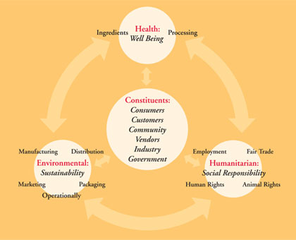 8b9ff6907 Burt s Bees  Ch. 3 Ethics   Social Responsibility