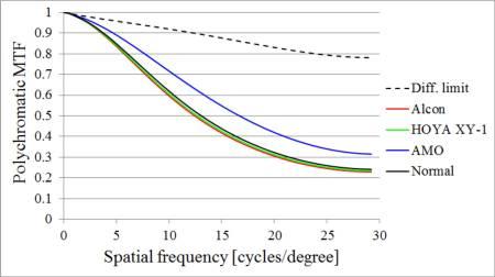 0442fe9f25 En la figura se representan las simulaciones de MTF policromáticas para  investigar el impacto del ACL en el rendimiento visual.