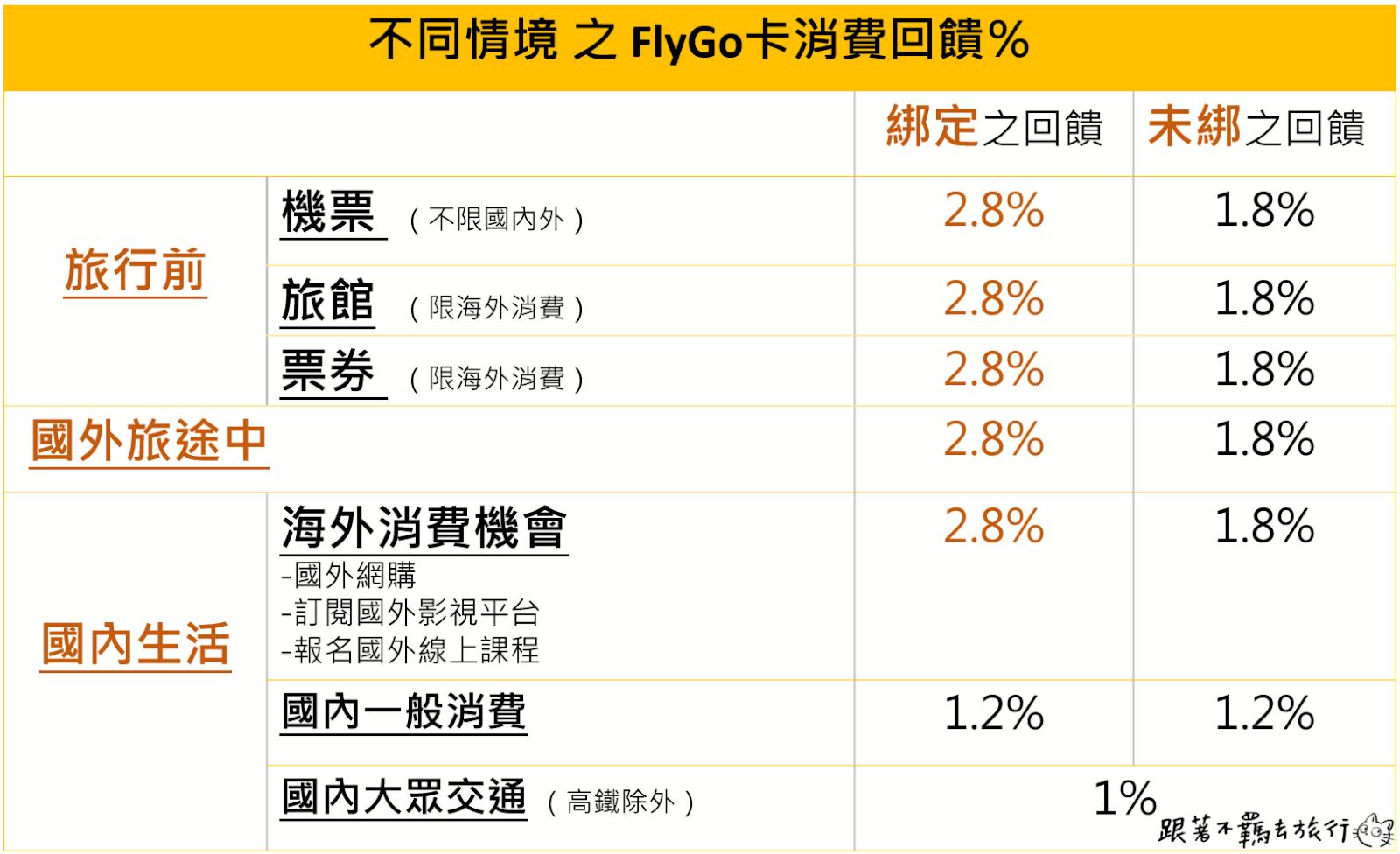 國外旅遊就帶它 臺新FlyGo飛狗卡 海外2.8%現金回饋無上限信用卡 - 跟著不羈去旅行