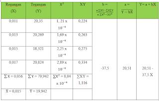 Tabel 4. Regresi Kawat 35 cm