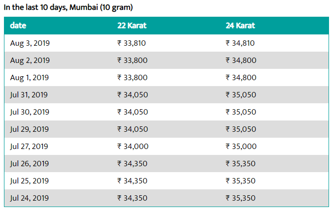 Today Gold Rate In Mumbai 3 Aug 2019