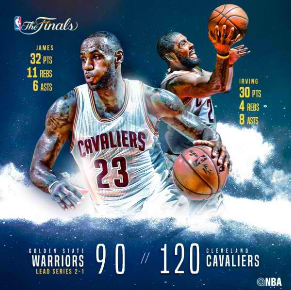 Game 3 Results: Warriors vs. Cavaliers - 2016 NBA Finals