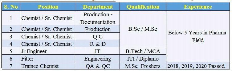 ITI, Diploma,B.Tech, B.Sc, M.Sc, MCA Job Vacancy Walk in Interviews for Various Positions in Rampex Labs Pvt Ltd