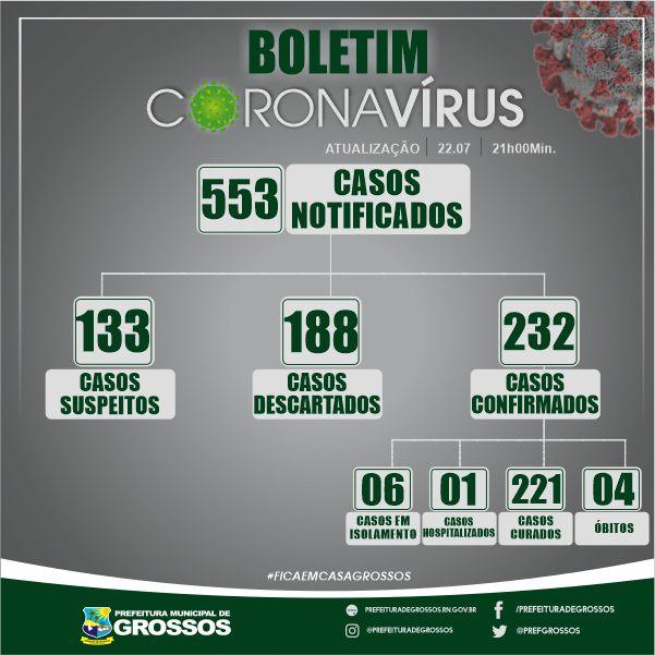 Vamos vencer: Grossos tem 7 pacientes com covid-19 e 221 curados