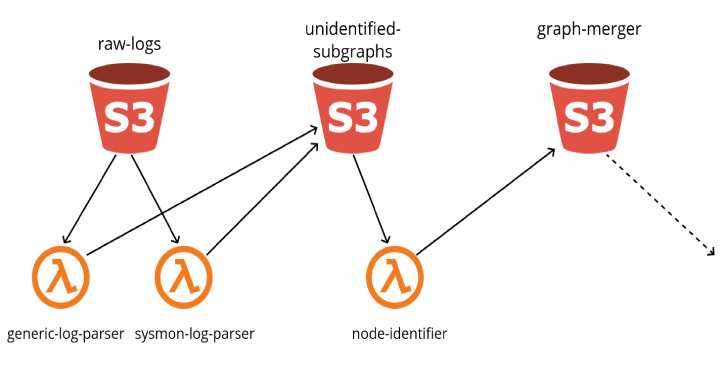 Grapl : Graph platform for Detection and Response