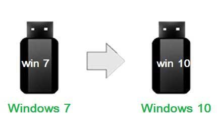 Window 7 Bootable Pendrive Ko Windows 10 Me Badalna sikhe