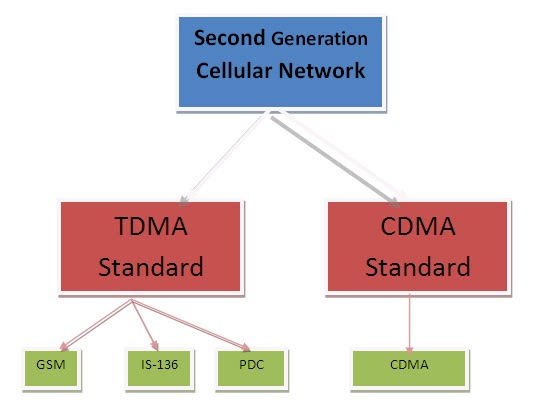 (d) the popular 2g cdma standard interim standard 95 code division multiple  access (is-95), also known as cdmaone, which supports up to 64 users that  are