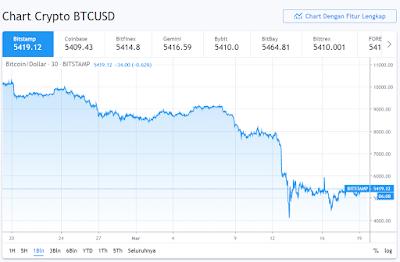 Wabah Corona (COVID-19) Meluas, Harga Bitcoin Amblas 60%