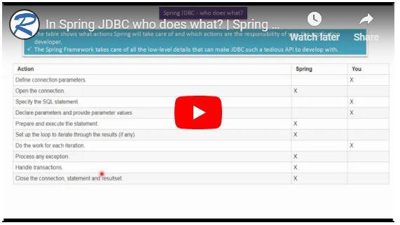 JAVA EE: In Spring JDBC who does what? | Spring JDBC tutorial