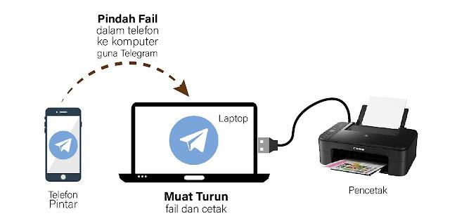 cara pindah fail daripada telefon ke komputer dengan menggunakan telegram