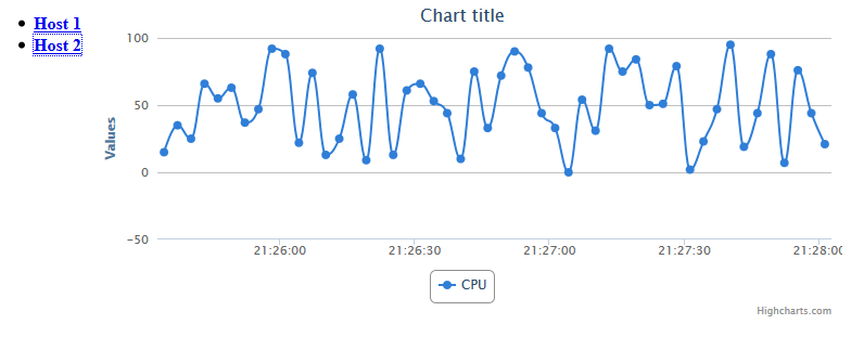 Real-time Charts With Play Framework and Scala: Extreme