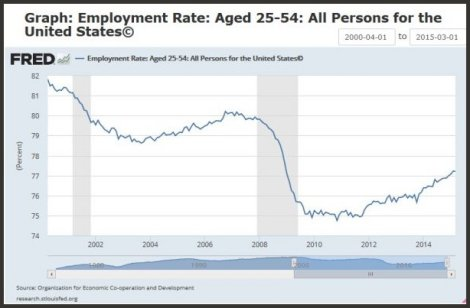 Prime age workers in US