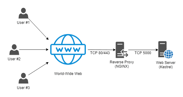 Kestrel Web Server dùng trong ASP .NET Core