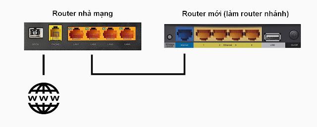 Cấm dây mạng từ Router nhà mạng sang cổng Wan (Ethernet) màu xanh
