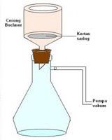 Proses Filtrasi dengan tekanan