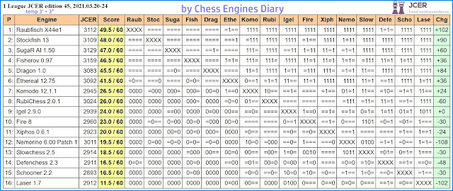 Chess Engines Diary - Tournaments 2021 - Page 4 2021.03.20.1LeagueJCERed45