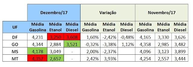 Levantamento aponta gasolina no Mato Grosso como a mais cara do Centro-Oeste