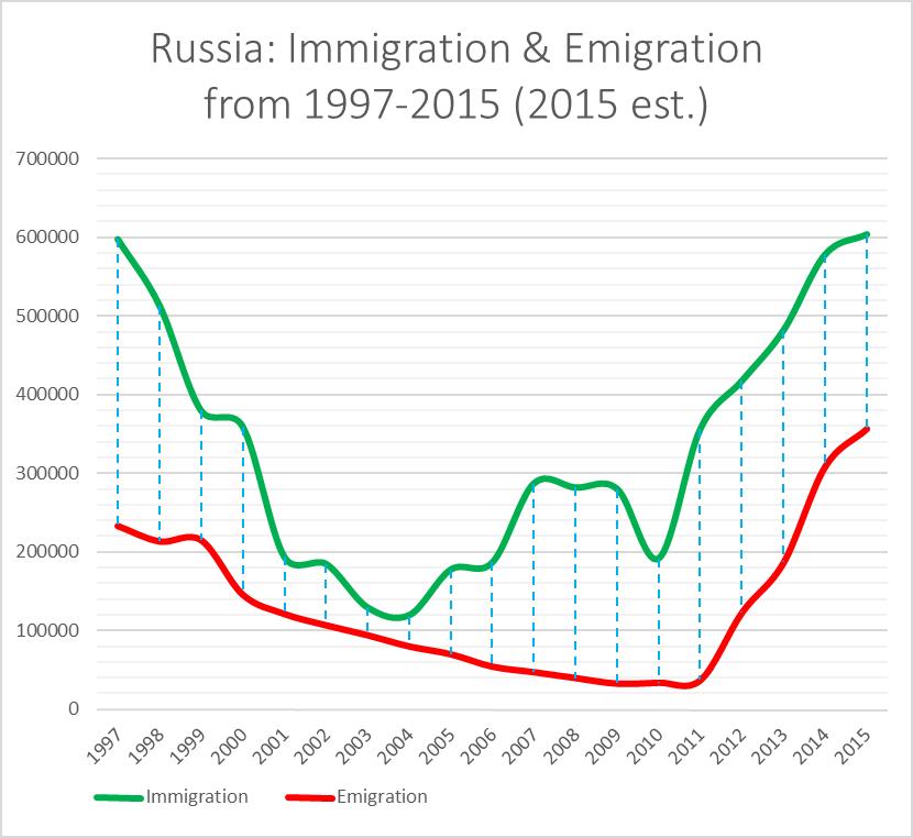 Rysslands folkmangd krymper