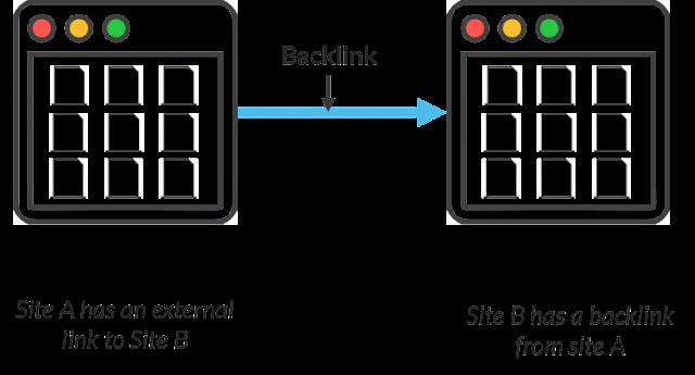 Việc đặt backlink kéo traffic và bot của Google tới landing page bằng site vệ tinh là rất cần thiết