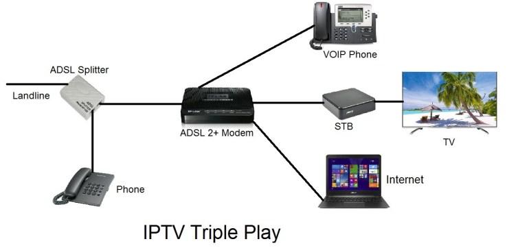 What is IPTV? - IPTVEveryday