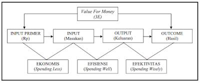 Skema Pengukuran Value for Money