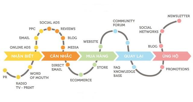 Cách vẽ bản đồ hành trình khách hàng qua 5 bước cơ bản