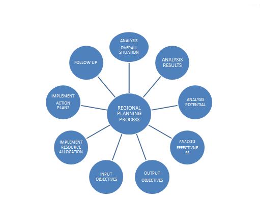 Comprehensive-regional-planning