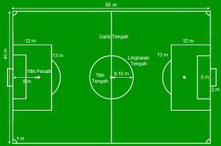Inilah Ukuran Lapangan Sepakbola Lengkap yang Harus Anda Ketahui