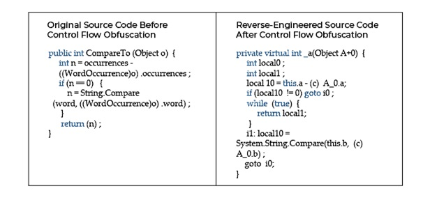 Code Obfuscation