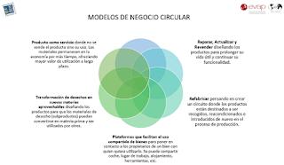 Tipos modelos de negocio circular, Economía Circular, Comité Economía Circular EVAP, Mercedes Herranz