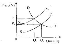 JAMB/UTME 2015 ECONOMICS QUESTIONS