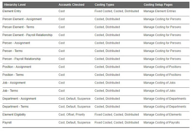 Cost Allocation Account details and sample HDL file to load it in fusion hcm using HCM Data Loader