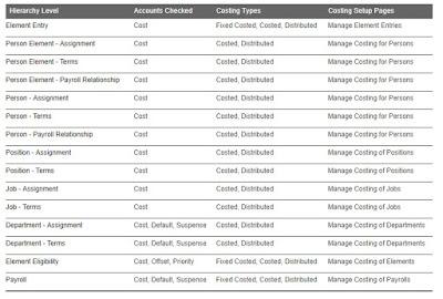 cost1 - Sample CostAllocationAccountV3.dat HDL file