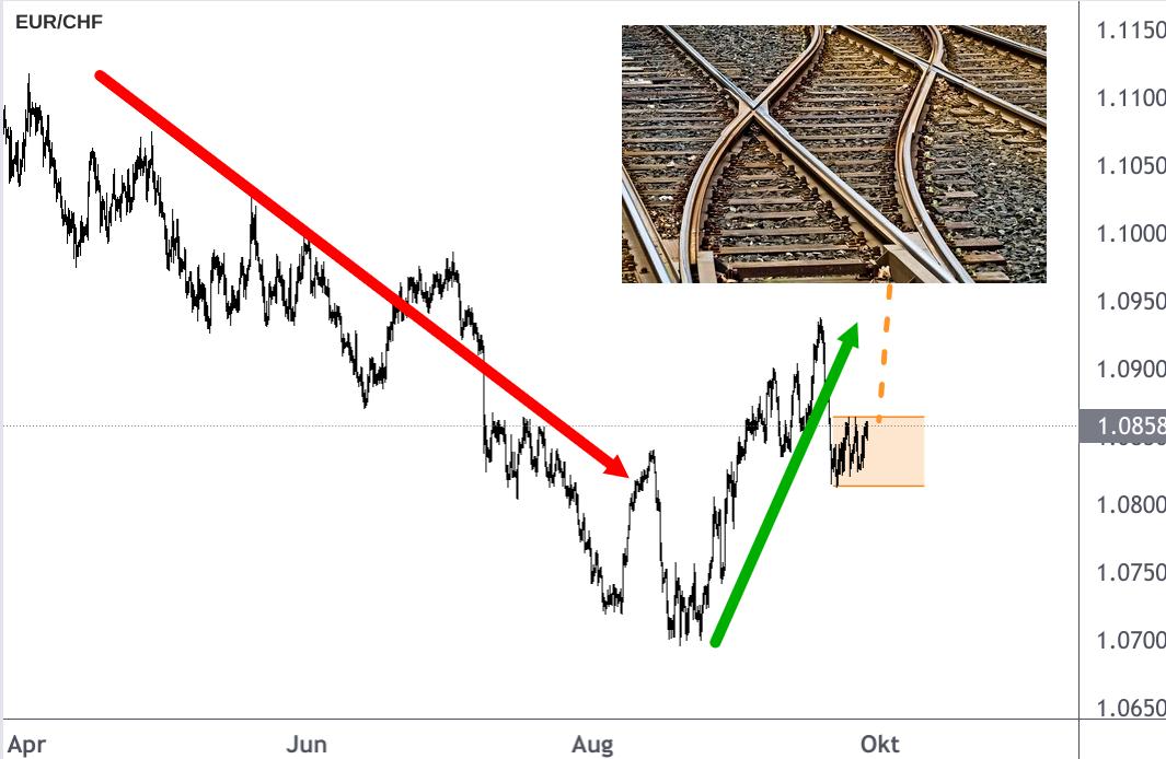 EUR/CHF-Kurs Linienchart zeigt wichtige Weichenstellung