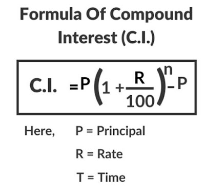 Simple Interest and Compound Interest Tricks PDF