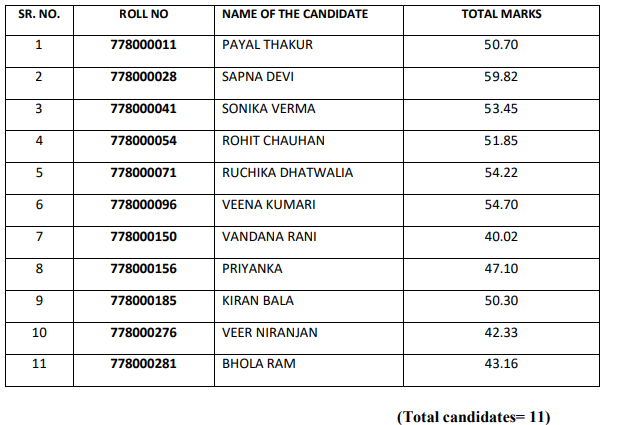 HPSSC Hamirpur Laboratory Assistant Post Code: 778 Final Result 2021