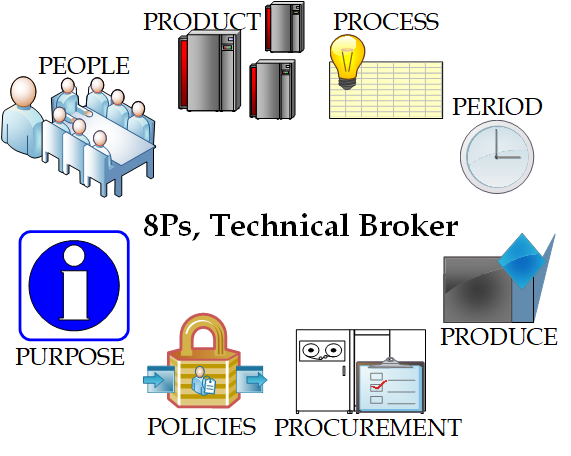 8Ps or Technical Broker