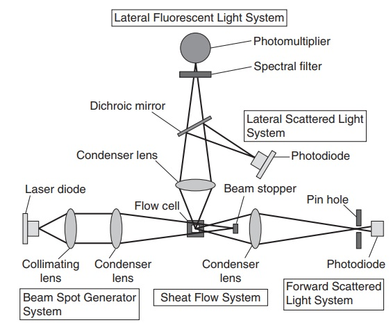Sysmex UF-100® Lateral Fluorescent Light System Dia-gram