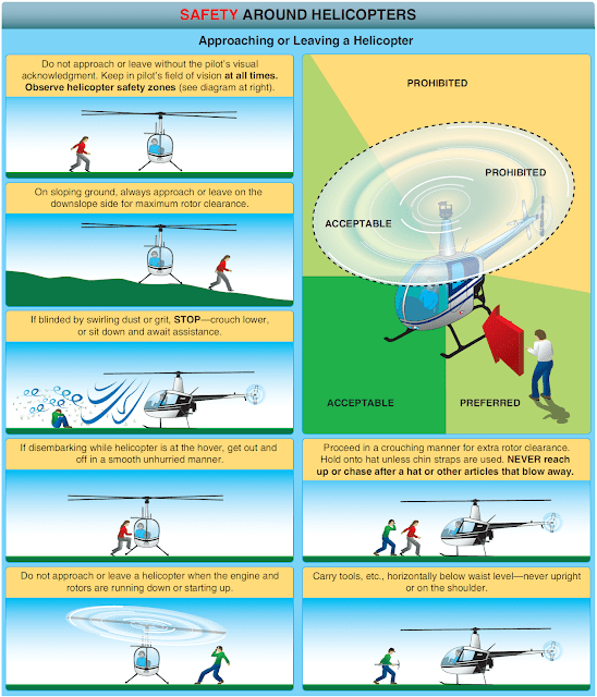 Helicopter Ground Procedures and Flight Preparations