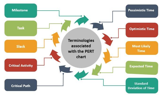 Terminology associated with PERT chart